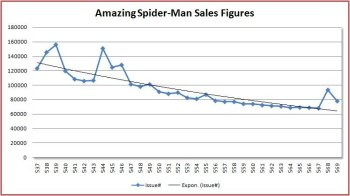 comic sales figures